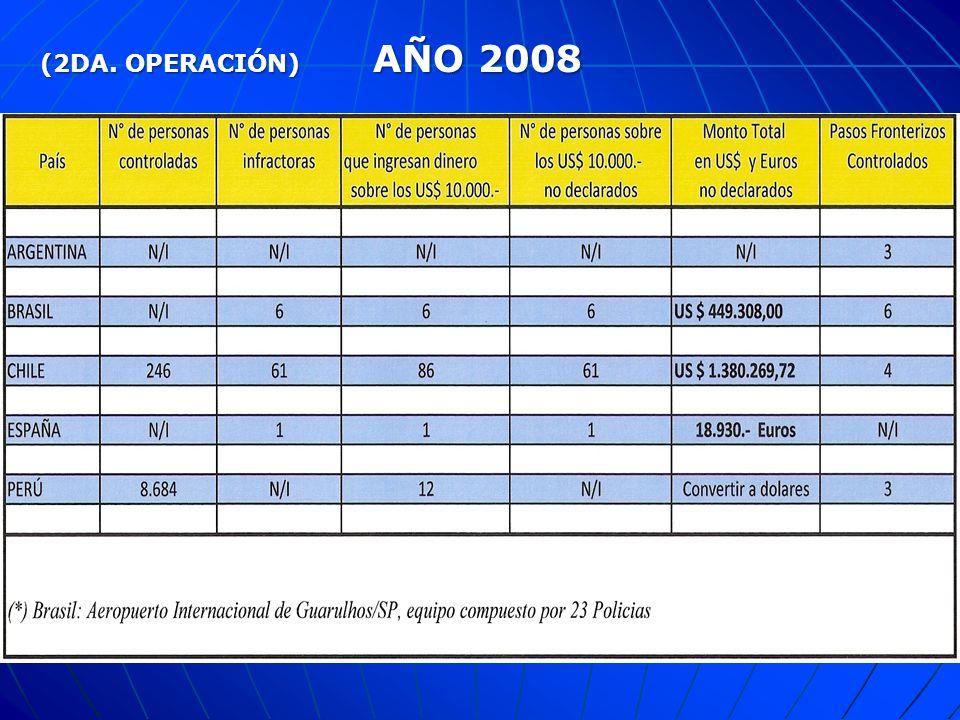EL GRUPO POLICIAL DE GAFISUD TOMA POR MANDATO DEL PLENO, DESARROLLAR ACCIONES OPERATIVAS DIRECTAS LUEGO DE REUNIONES REPARATORIAS SE DECIDE PLANIFICAR Y EJECUTAR OPERACIONES COORDINADAS EN PASOS DE FRONTERA SE HAN EJECUTADO 3 OPERACIONES EN ALGUNOS PAISES DE LA REGION Y EN UN PAIS OBERVADOR DE GAFISUD INTERPOL EN TODAS LAS OPERACIONES DIO SOPORTE DE BASE DE DATOS EN 24/7