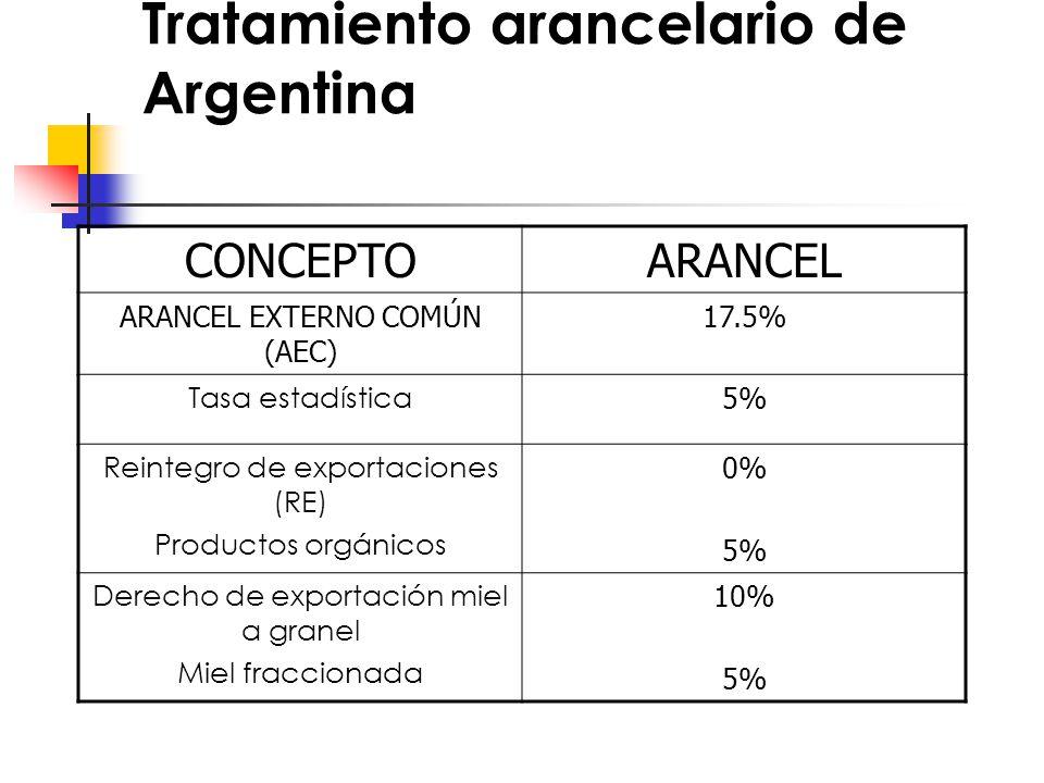 Tratamiento arancelario de Argentina CONCEPTOARANCEL ARANCEL EXTERNO COMÚN (AEC) 17.5% Tasa estadística 5% Reintegro de exportaciones (RE) Productos orgánicos 0% 5% Derecho de exportación miel a granel Miel fraccionada 10% 5%