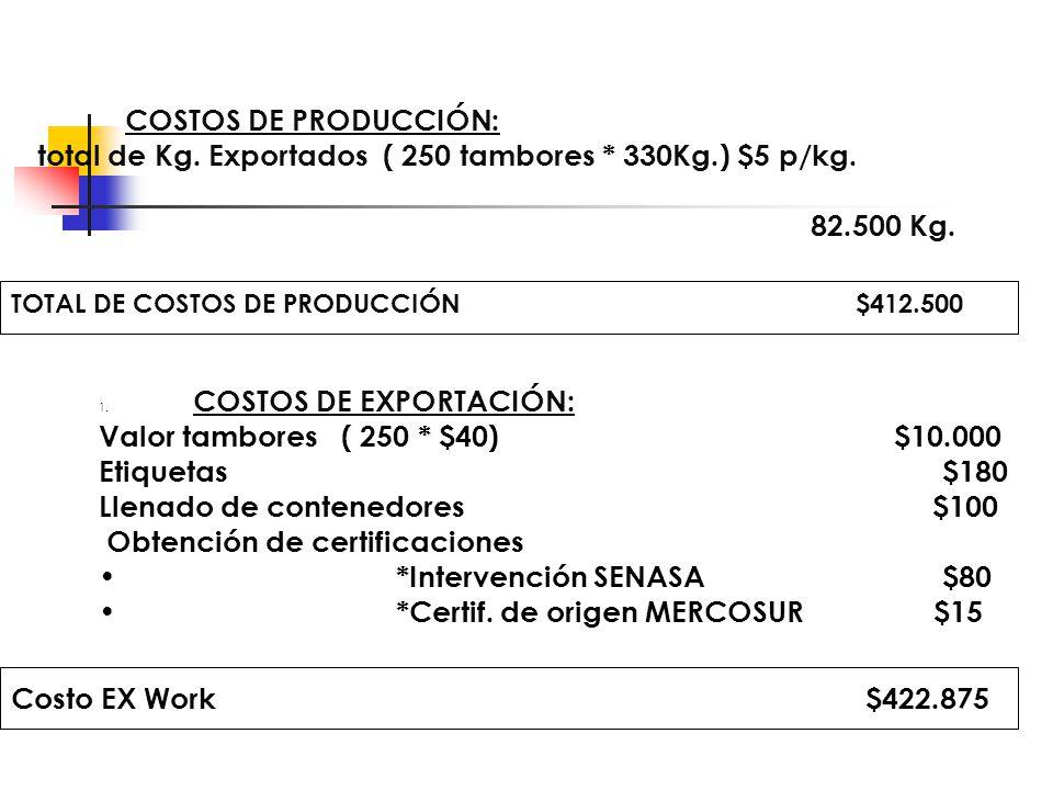 COSTOS DE PRODUCCIÓN: total de Kg. Exportados ( 250 tambores * 330Kg.) $5 p/kg. 82.500 Kg. TOTAL DE COSTOS DE PRODUCCIÓN $412.500 1. COSTOS DE EXPORTA