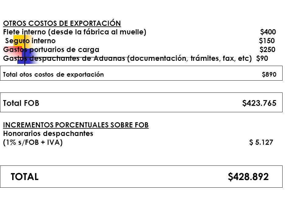 OTROS COSTOS DE EXPORTACIÓN Flete interno (desde la fábrica al muelle) $400 Seguro interno $150 Gastos portuarios de carga $250 Gastos despachantes de Aduanas (documentación, trámites, fax, etc) $90 Total otos costos de exportación $890 Total FOB $423.765 INCREMENTOS PORCENTUALES SOBRE FOB Honorarios despachantes (1% s/FOB + IVA) $ 5.127 TOTAL $428.892