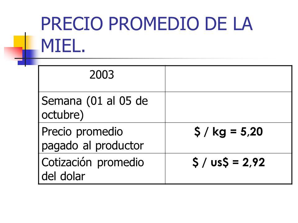 PRECIO PROMEDIO DE LA MIEL. 2003 Semana (01 al 05 de octubre) Precio promedio pagado al productor $ / kg = 5,20 Cotización promedio del dolar $ / us$