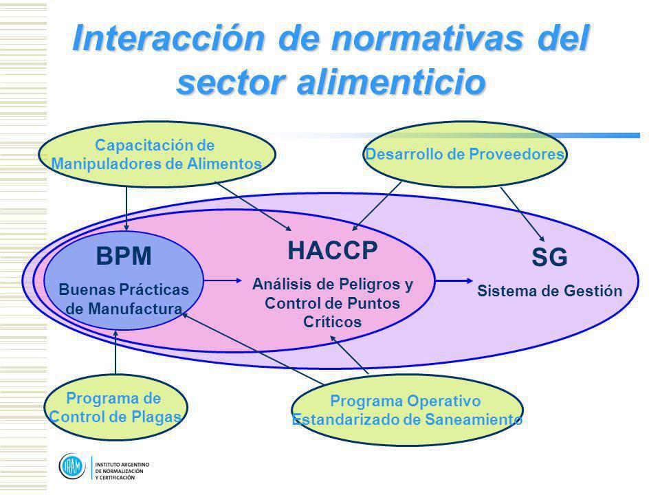 SG Sistema de Gestión Programa de Control de Plagas Desarrollo de Proveedores Capacitación de Manipuladores de Alimentos Programa Operativo Estandarizado de Saneamiento BPM Buenas Prácticas de Manufactura HACCP Análisis de Peligros y Control de Puntos Críticos Interacción de normativas del sector alimenticio