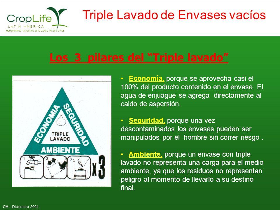 L A T I N A M E R I C A Representando la Industria de la Ciencia de los Cultivos CM – Diciembre 2004 Triple Lavado de Envases vacíos Economía, porque