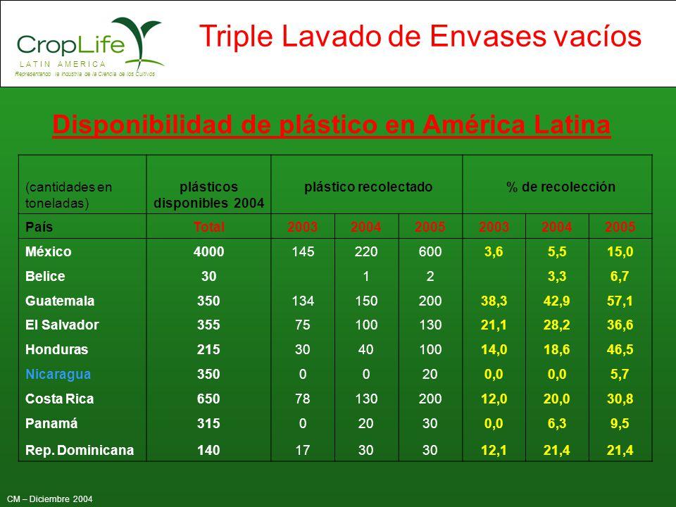 L A T I N A M E R I C A Representando la Industria de la Ciencia de los Cultivos CM – Diciembre 2004 Triple Lavado de Envases vacíos (Cantidades en toneladas) plástico disponible 2004 plástico recolectado % de recolección PaísTotal200320042005200320042005 Venezuela7700000,0 Colombia2365671501802,86,37,6 Ecuador30000250,0 8,3 Perú6250000,0 Chile5507010013012,718,223,6 Bolivia537020500,03,79,3 Paraguay11500000,0 Uruguay16636251,83,615,1 Argentina57001453007002,55,312,3 Brasil145004995102001700044,370,3103,0 Disponibilidad de plástico en América Latina