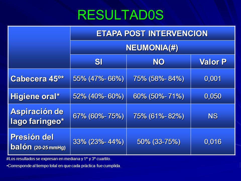 RESULTAD0S ETAPA POST INTERVENCION NEUMONIA(#) SINO Valor P Cabecera 45º* 55% (47%- 66%) 75% (58%- 84%) 0,001 Higiene oral* 52% (40%- 60%) 60% (50%- 71%) 0,050 Aspiración de lago faringeo* 67% (60%- 75%) 75% (61%- 82%) NS Presión del balón (20-25 mmHg) 33% (23%- 44%) 50% (33-75%) 0,016 #Los resultados se expresan en mediana y 1º y 3º cuartilo.