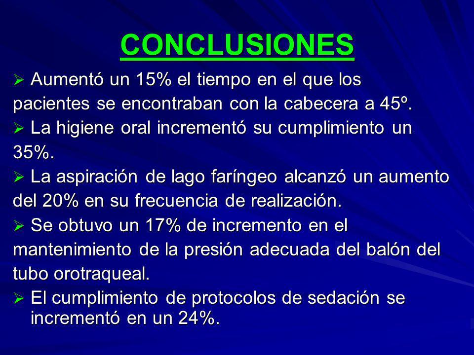 CONCLUSIONES Aumentó un 15% el tiempo en el que los Aumentó un 15% el tiempo en el que los pacientes se encontraban con la cabecera a 45º.
