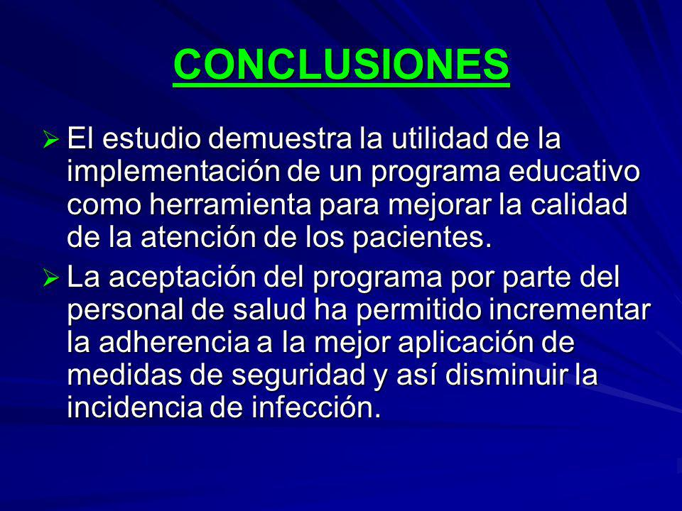 CONCLUSIONES El estudio demuestra la utilidad de la implementación de un programa educativo como herramienta para mejorar la calidad de la atención de los pacientes.