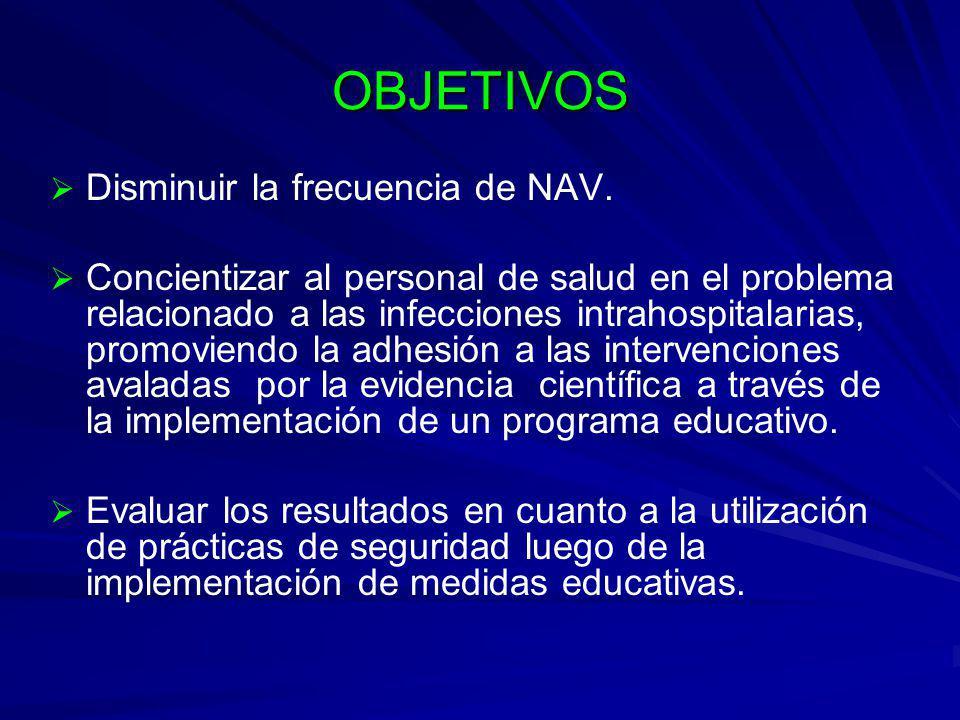 CONCLUSIONES Luego del período educativo la tasa de NAV se redujo en un 28%.