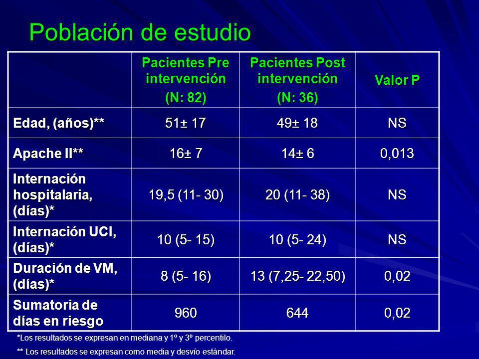 Población de estudio Pacientes Pre intervención (N: 82) Pacientes Post intervención (N: 36) Valor P Edad, (años)** 51± 17 49± 18 NS Apache II** 16± 7 14± 6 0,013 Internación hospitalaria, (días)* 19,5 (11- 30) 20 (11- 38) NS Internación UCI, (días)* 10 (5- 15) 10 (5- 24) NS Duración de VM, (días)* 8 (5- 16) 13 (7,25- 22,50) 0,02 Sumatoria de días en riesgo 9606440,02 *Los resultados se expresan en mediana y 1º y 3º percentilo.
