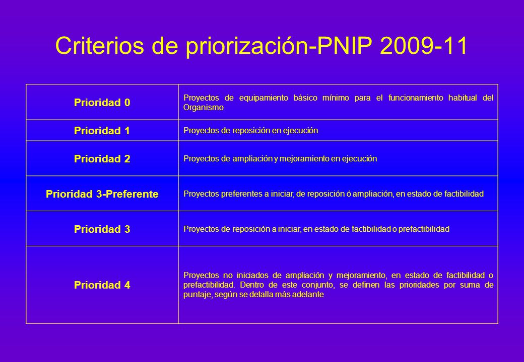 Criterios de priorización-PNIP 2009-11 Prioridad 0 Proyectos de equipamiento básico mínimo para el funcionamiento habitual del Organismo Prioridad 1 Proyectos de reposición en ejecución Prioridad 2 Proyectos de ampliación y mejoramiento en ejecución Prioridad 3-Preferente Proyectos preferentes a iniciar, de reposición ó ampliación, en estado de factibilidad Prioridad 3 Proyectos de reposición a iniciar, en estado de factibilidad o prefactibilidad Prioridad 4 Proyectos no iniciados de ampliación y mejoramiento, en estado de factibilidad o prefactibilidad.
