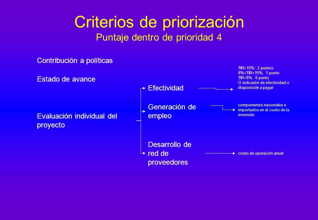 Criterios de priorización Puntaje dentro de prioridad 4 Contribución a políticas Estado de avance Evaluación individual del proyecto Efectividad Generación de empleo Desarrollo de red de proveedores TIR>15%: 2 puntos 8%<TIR<15%.