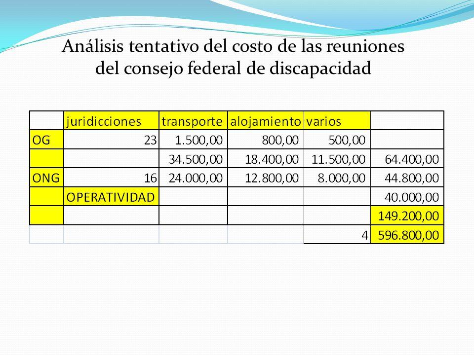 Análisis tentativo del costo de las reuniones del consejo federal de discapacidad