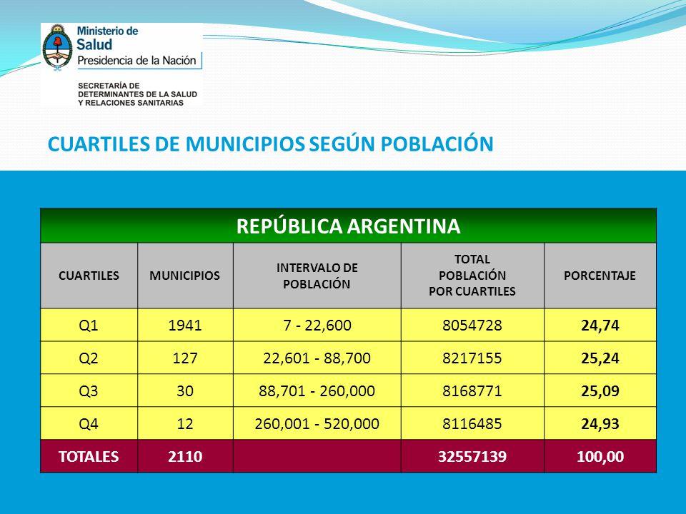 REPÚBLICA ARGENTINA CUARTILESMUNICIPIOS INTERVALO DE POBLACIÓN TOTAL POBLACIÓN POR CUARTILES PORCENTAJE Q119417 - 22,600805472824,74 Q212722,601 - 88,