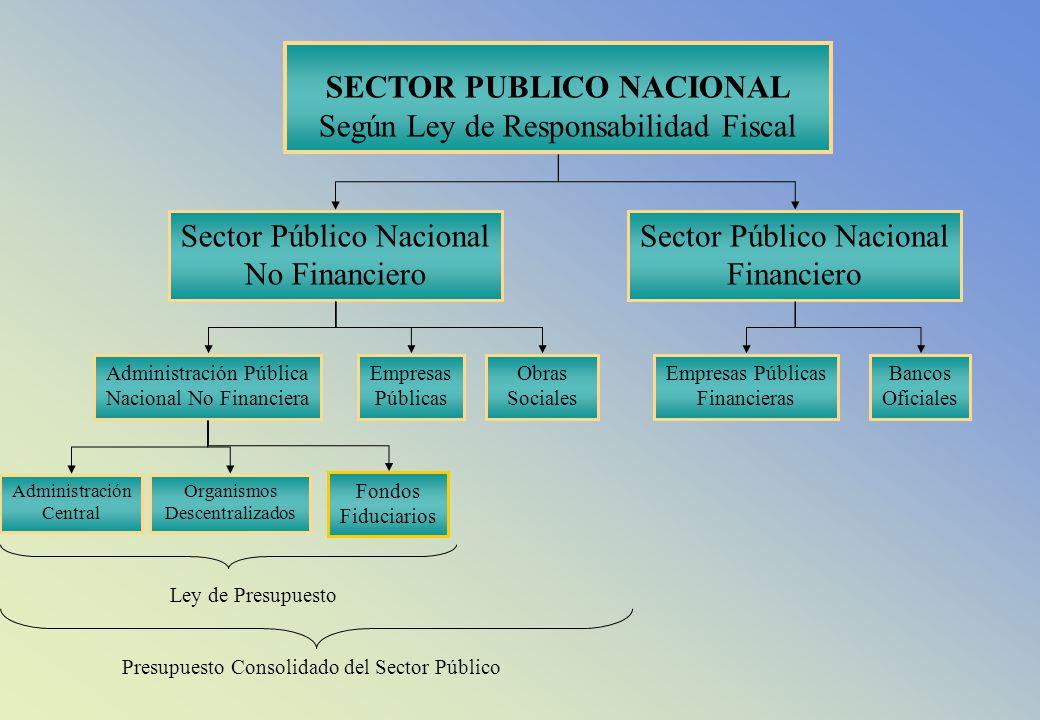 Fondos Fiduciarios SECTOR PUBLICO NACIONAL Según Ley de Responsabilidad Fiscal Sector Público Nacional No Financiero Sector Público Nacional Financier