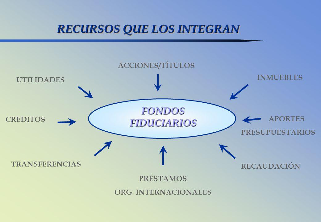 RECURSOS QUE LOS INTEGRAN FONDOS FIDUCIARIOS UTILIDADES ACCIONES/TÍTULOS APORTES PRESUPUESTARIOS INMUEBLES RECAUDACIÓN CREDITOS PRÉSTAMOS ORG. INTERNA