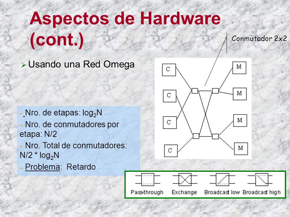 Aspectos de Hardware (cont.) Usando una Red Omega Conmutador 2x2 – Nro. de etapas: log 2 N – Nro. de conmutadores por etapa: N/2 – Nro. Total de conmu
