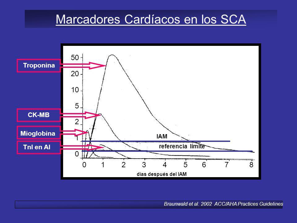 50 20 10 5 2 1 0 0 1 2 3 4 5 6 7 8 Marcadores Cardíacos en los SCA IAM referencia límite Mioglobina TnI en AI CK-MB Troponina Braunwald et al. 2002 AC