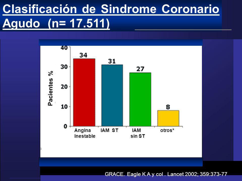 Pacientes % Angina IAM  ST IAM otros* Inestable sin ST GRACE. Eagle K A y col. Lancet 2002; 359:373-77 Clasificación de Sindrome Coronario Agudo (n=
