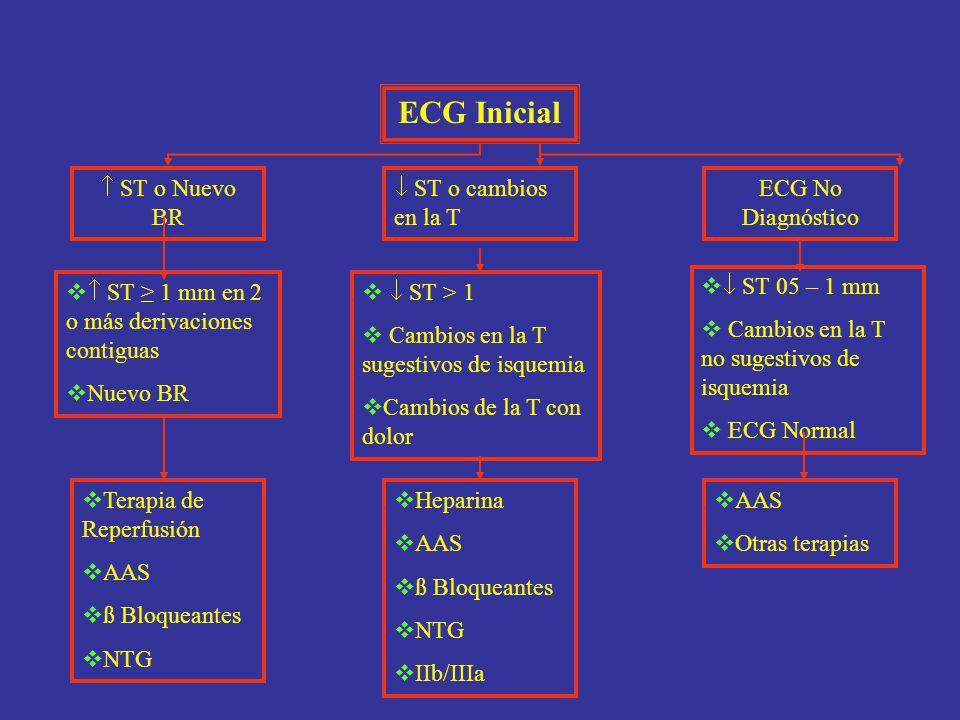 ST o Nuevo BR ST o cambios en la T ECG No Diagnóstico ST 1 mm en 2 o más derivaciones contiguas Nuevo BR ST > 1 Cambios en la T sugestivos de isquemia