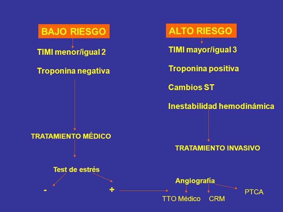 BAJO RIESGO ALTO RIESGO TIMI menor/igual 2 Troponina negativa TRATAMIENTO MÉDICO TIMI mayor/igual 3 Troponina positiva Cambios ST Inestabilidad hemodi