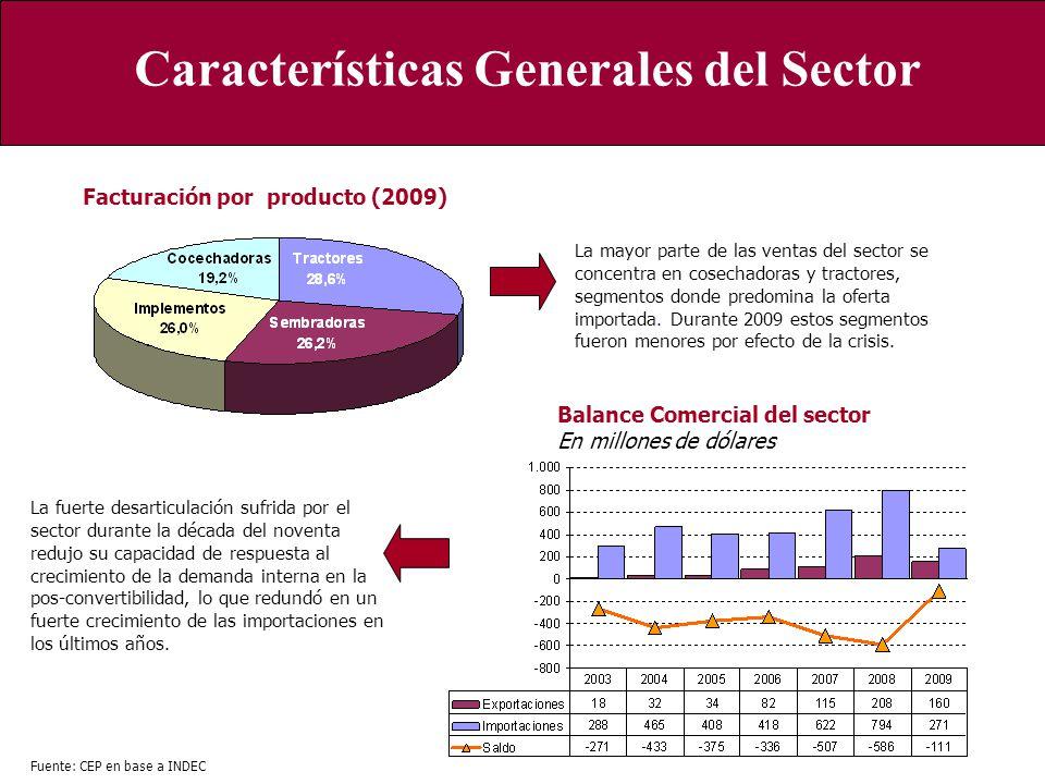 Cosechadoras Tractores Implementos Sembradoras Características Generales del Sector Fuente: CEP en base a INDEC Facturación por producto (2009) La may
