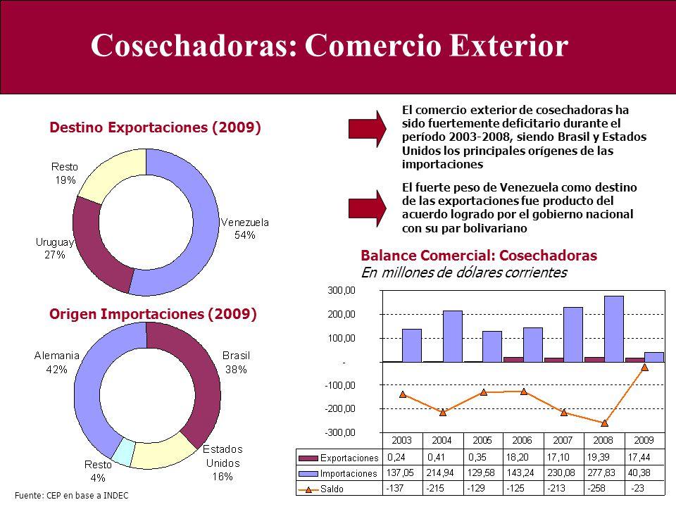 Cosechadoras: Comercio Exterior Origen Importaciones (2009) Destino Exportaciones (2009) Fuente: CEP en base a INDEC Balance Comercial: Cosechadoras E