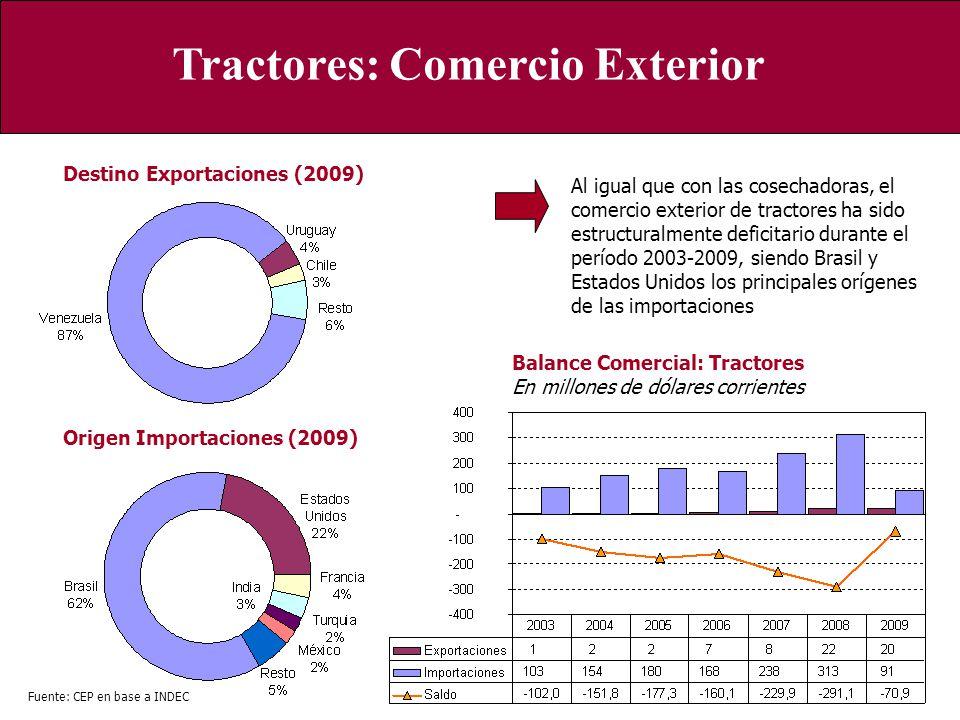 Tractores: Comercio Exterior Origen Importaciones (2009) Destino Exportaciones (2009) Fuente: CEP en base a INDEC Balance Comercial: Tractores En mill