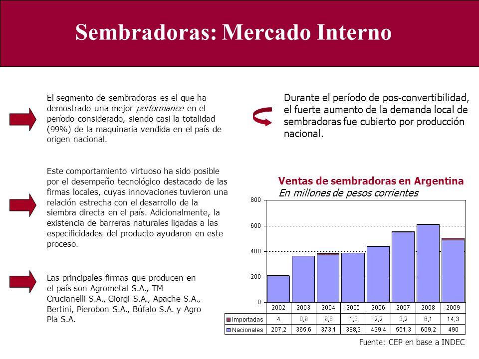 Ventas de sembradoras en Argentina En millones de pesos corrientes Fuente: CEP en base a INDEC Sembradoras: Mercado Interno Durante el período de pos-