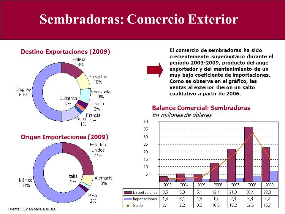 Sembradoras: Comercio Exterior Origen Importaciones (2009) Destino Exportaciones (2009) Fuente: CEP en base a INDEC Balance Comercial: Sembradoras En