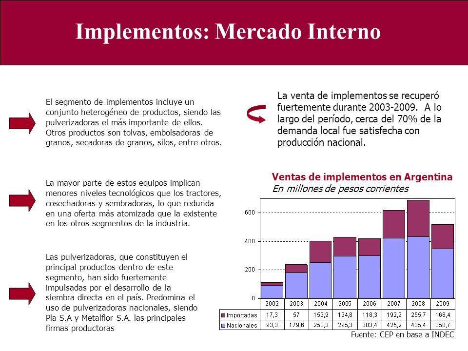 Ventas de implementos en Argentina En millones de pesos corrientes Fuente: CEP en base a INDEC Implementos: Mercado Interno La venta de implementos se