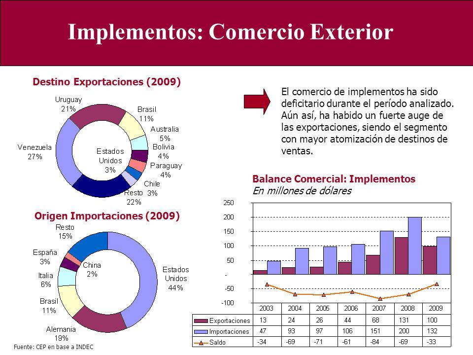 Implementos: Comercio Exterior Origen Importaciones (2009) Destino Exportaciones (2009) Fuente: CEP en base a INDEC Balance Comercial: Implementos En