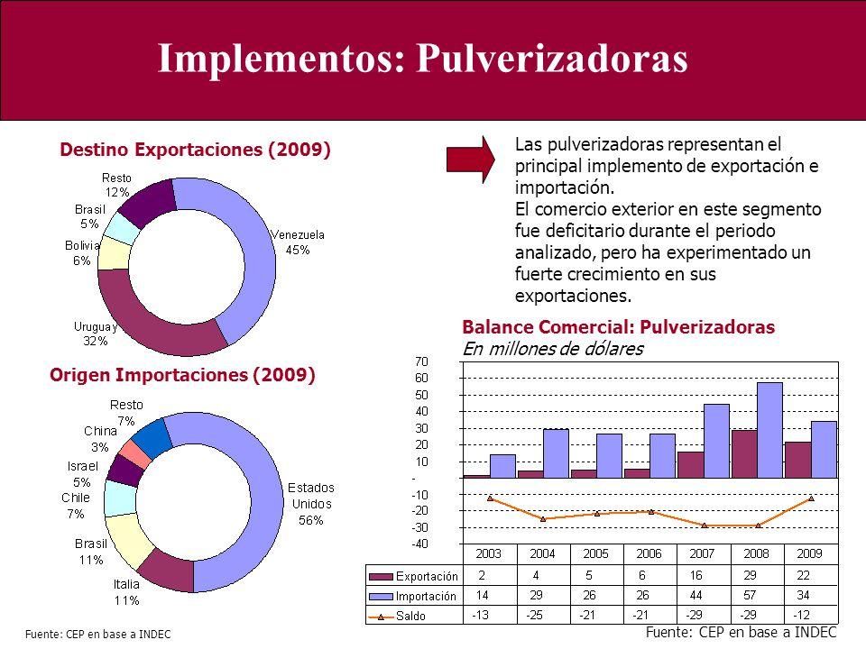 Implementos: Pulverizadoras Balance Comercial: Pulverizadoras En millones de dólares Origen Importaciones (2009) Destino Exportaciones (2009) Las pulv