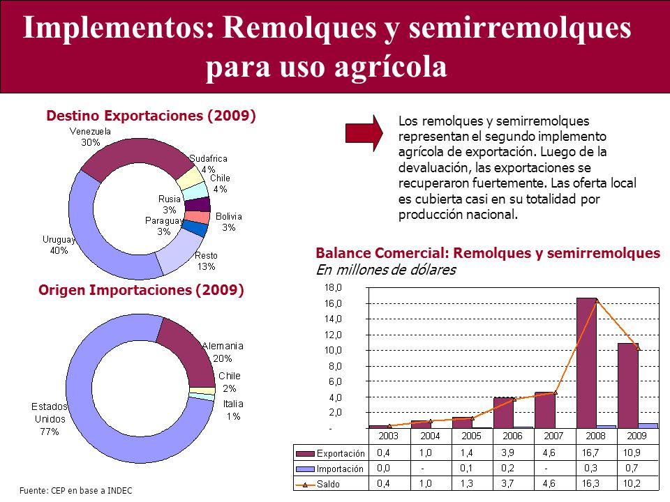 Implementos: Remolques y semirremolques para uso agrícola Balance Comercial: Remolques y semirremolques En millones de dólares Origen Importaciones (2