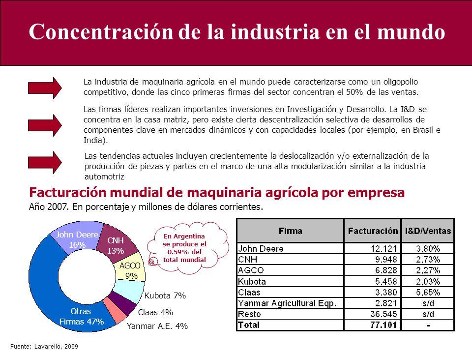 Concentración de la industria en el mundo Otras Firmas 47% John Deere 16% CNH 13% AGCO 9% Kubota 7% Claas 4% Yanmar A.E. 4% Facturación mundial de maq