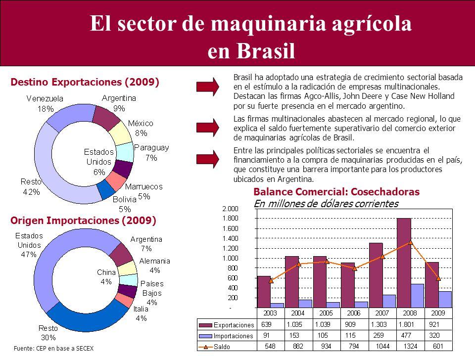 Características generales del sector a nivel local El sector de maquinaria agrícola en Brasil Origen Importaciones (2009) Destino Exportaciones (2009)
