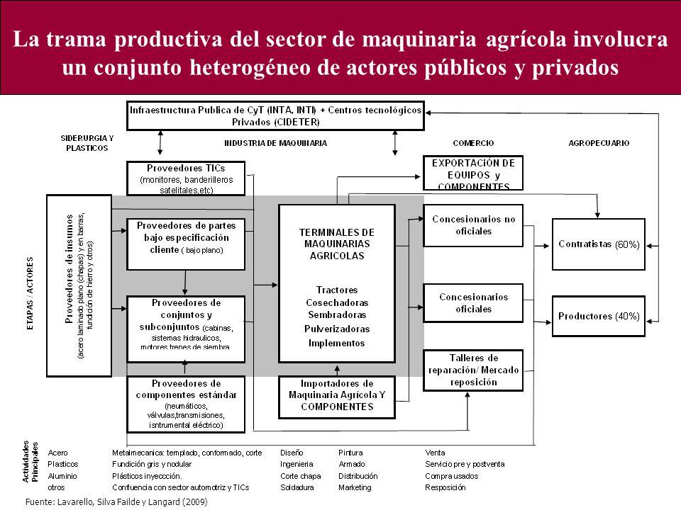 La trama productiva del sector de maquinaria agrícola involucra un conjunto heterogéneo de actores públicos y privados Fuente: Lavarello, Silva Failde