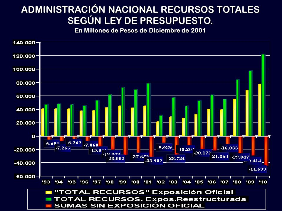 ADMINISTRACIÓN NACIONAL RECURSOS TOTALES SEGÚN LEY DE PRESUPUESTO.