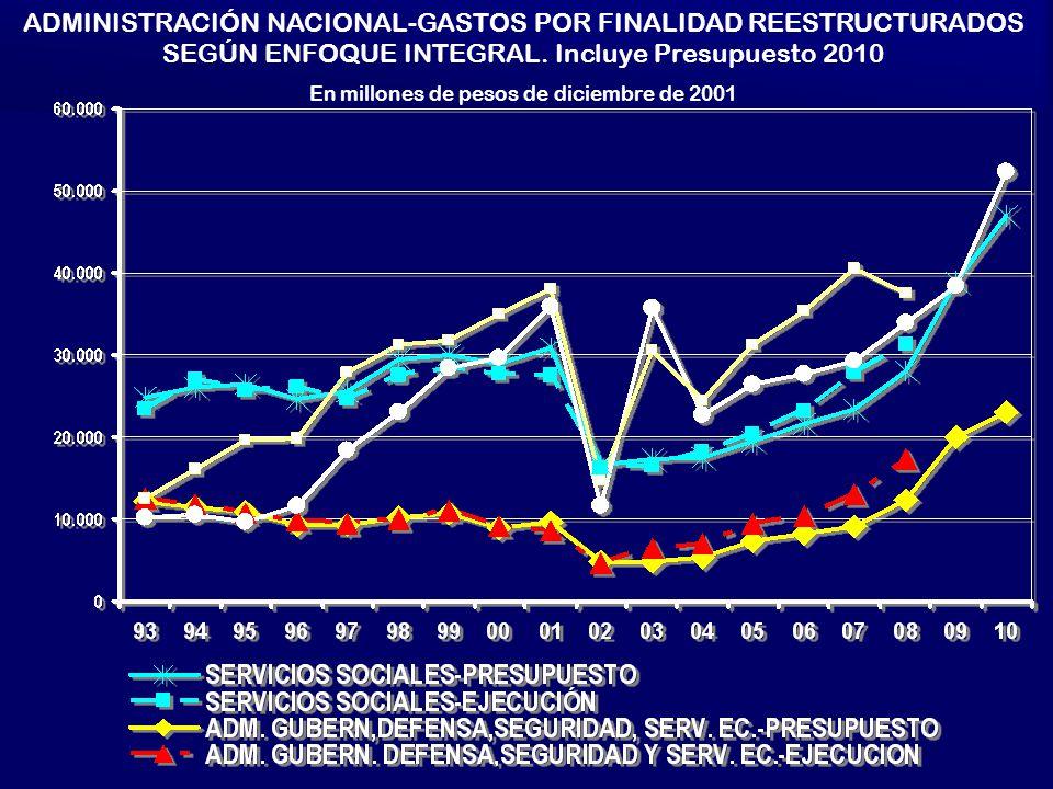 ADMINISTRACIÓN NACIONAL-GASTOS POR FINALIDAD REESTRUCTURADOS SEGÚN ENFOQUE INTEGRAL.