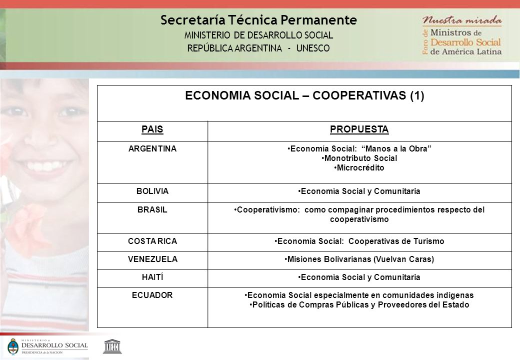 Secretaría Técnica Permanente MINISTERIO DE DESARROLLO SOCIAL REPÚBLICA ARGENTINA - UNESCO ECONOMIA SOCIAL – COOPERATIVAS (1) PAISPROPUESTA ARGENTINAEconomía Social: Manos a la Obra Monotributo Social Microcrédito BOLIVIAEconomía Social y Comunitaria BRASILCooperativismo: como compaginar procedimientos respecto del cooperativismo COSTA RICAEconomía Social: Cooperativas de Turismo VENEZUELAMisiones Bolivarianas (Vuelvan Caras) HAITÍEconomía Social y Comunitaria ECUADOREconomía Social especialmente en comunidades indígenas Políticas de Compras Públicas y Proveedores del Estado