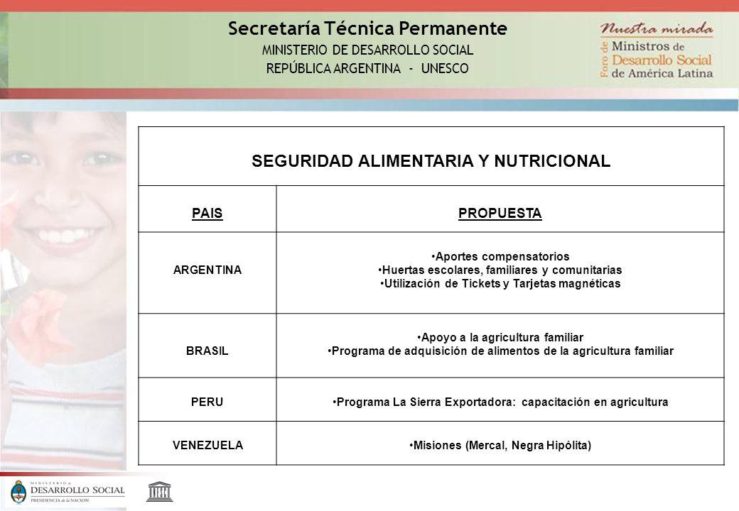 Secretaría Técnica Permanente MINISTERIO DE DESARROLLO SOCIAL REPÚBLICA ARGENTINA - UNESCO SEGURIDAD ALIMENTARIA Y NUTRICIONAL PAISPROPUESTA ARGENTINA Aportes compensatorios Huertas escolares, familiares y comunitarias Utilización de Tickets y Tarjetas magnéticas BRASIL Apoyo a la agricultura familiar Programa de adquisición de alimentos de la agricultura familiar PERUPrograma La Sierra Exportadora: capacitación en agricultura VENEZUELAMisiones (Mercal, Negra Hipólita)