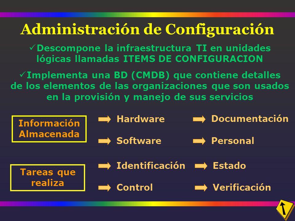 Descompone la infraestructura TI en unidades lógicas llamadas ITEMS DE CONFIGURACION Implementa una BD (CMDB) que contiene detalles de los elementos de las organizaciones que son usados en la provisión y manejo de sus servicios Administración de Configuración Información Almacenada Hardware Software Documentación Personal Tareas que realiza Identificación Control Estado Verificación