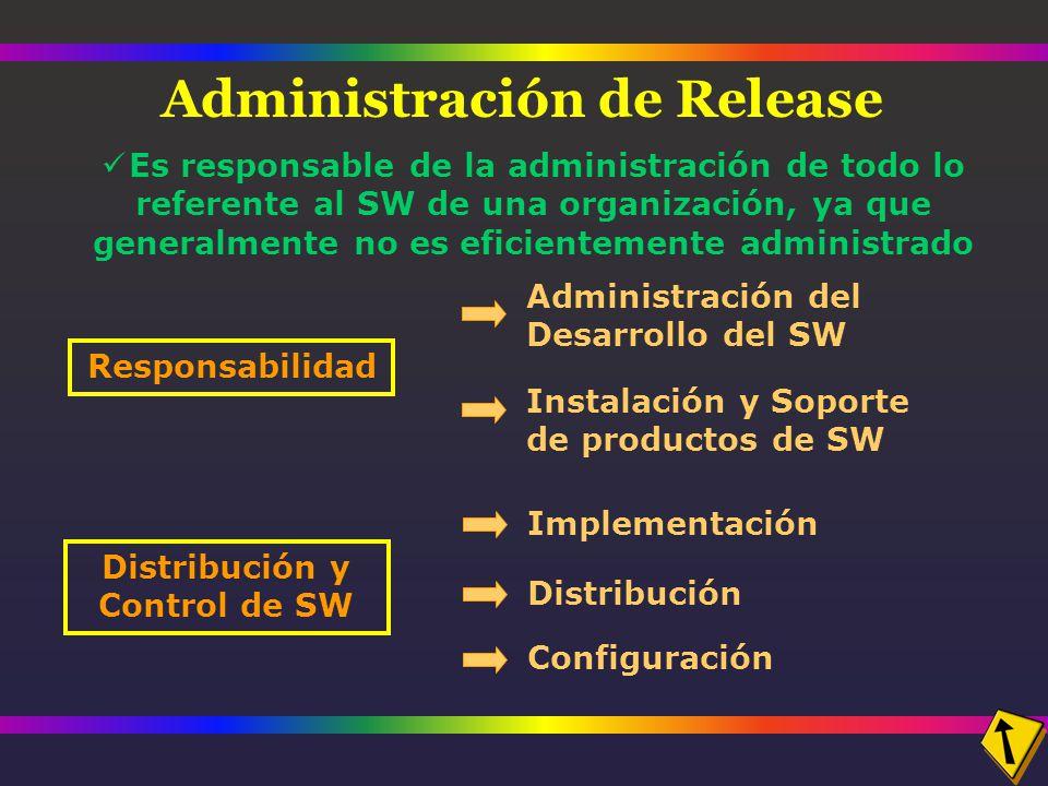 Administración de Release Responsabilidad Administración del Desarrollo del SW Instalación y Soporte de productos de SW Distribución y Control de SW Implementación Distribución Configuración Es responsable de la administración de todo lo referente al SW de una organización, ya que generalmente no es eficientemente administrado
