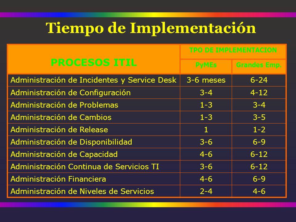 Tiempo de Implementación PROCESOS ITIL TPO DE IMPLEMENTACION PyMEsGrandes Emp.
