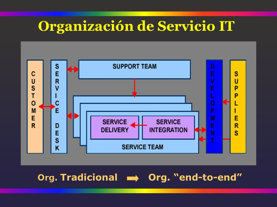 Organización de Servicio IT Org. TradicionalOrg. end-to-end