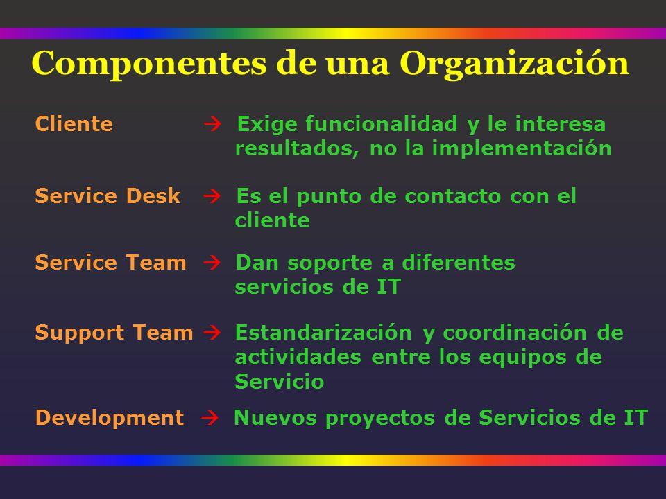 Service Team Dan soporte a diferentes servicios de IT Componentes de una Organización Cliente Exige funcionalidad y le interesa resultados, no la implementación Support Team Estandarización y coordinación de actividades entre los equipos de Servicio Service Desk Es el punto de contacto con el cliente Development Nuevos proyectos de Servicios de IT