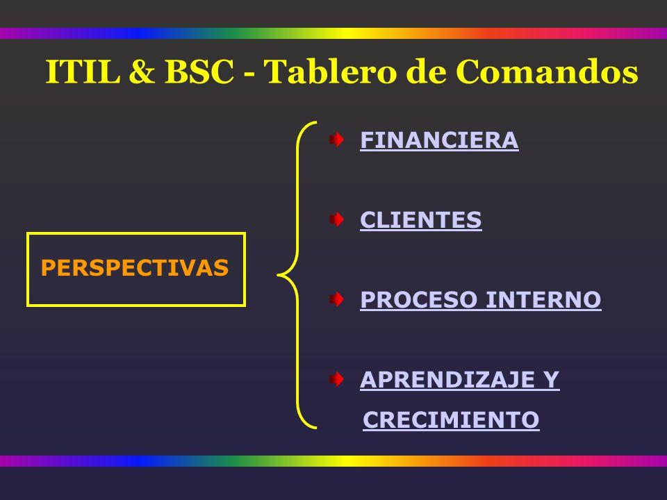 PERSPECTIVAS FINANCIERA CLIENTES PROCESO INTERNO APRENDIZAJE Y CRECIMIENTO ITIL & BSC - Tablero de Comandos