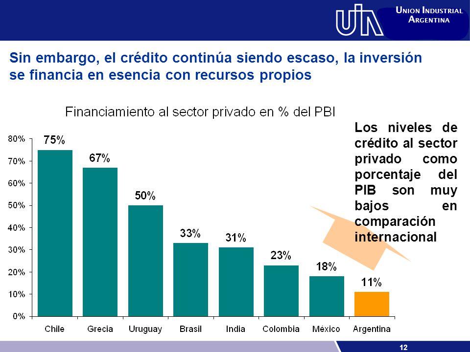 12 U NION I NDUSTRIAL A RGENTINA Sin embargo, el crédito continúa siendo escaso, la inversión se financia en esencia con recursos propios Los niveles de crédito al sector privado como porcentaje del PIB son muy bajos en comparación internacional