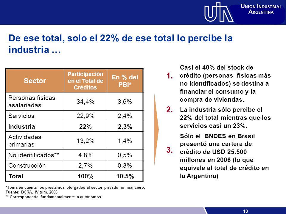13 U NION I NDUSTRIAL A RGENTINA De ese total, solo el 22% de ese total lo percibe la industria … Sector Participación en el Total de Créditos En % del PBI* Personas físicas asalariadas 34,4%3,6% Servicios 22,9%2,4% Industria 22%2,3% Actividades primarias 13,2%1,4% No identificados** 4,8%0,5% Construcción 2,7%0,3% Total 100%10.5% Casi el 40% del stock de crédito (personas físicas más no identificados) se destina a financiar el consumo y la compra de viviendas.