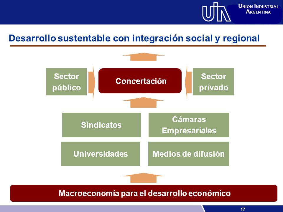 17 U NION I NDUSTRIAL A RGENTINA Macroeconomía para el desarrollo económico Concertación Desarrollo sustentable con integración social y regional Sector público Sector privado Sindicatos Cámaras Empresariales UniversidadesMedios de difusión