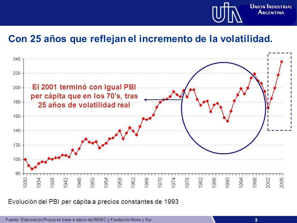 3 U NION I NDUSTRIAL A RGENTINA Con 25 años que reflejan el incremento de la volatilidad.